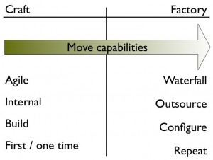 Key qualities of craft vs factory work